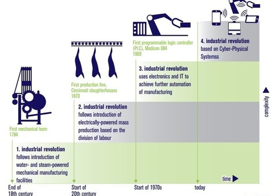A Venture Capital Outlook on Industry 4.0 Tech
