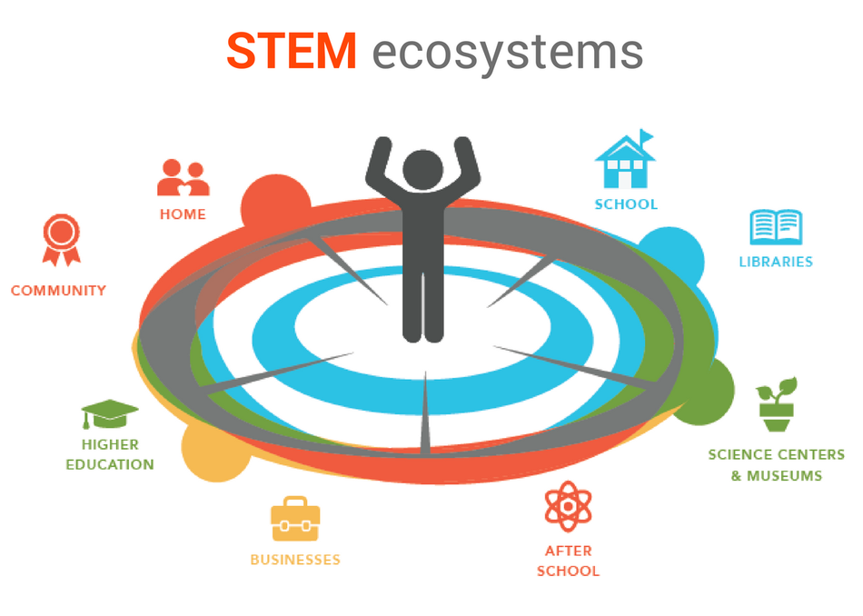 "Not ""Random Acts of STEM"": Planned Career Success"