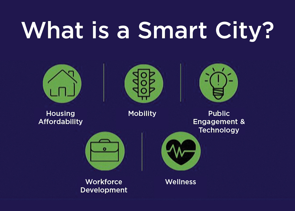 What Is A Smart City: Technologies & Challenges