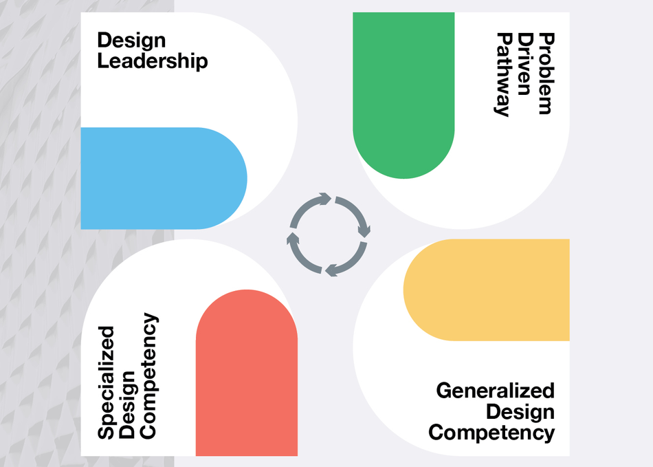 Power of Design Leadership to Transform Business