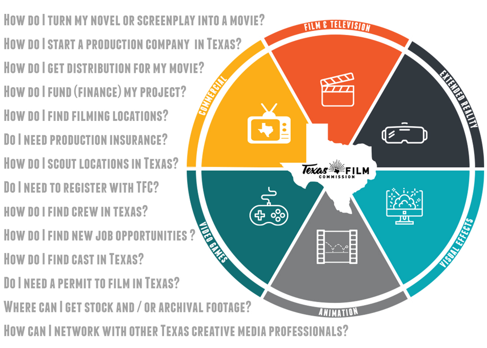 I'm New to Texas Production: Now What?